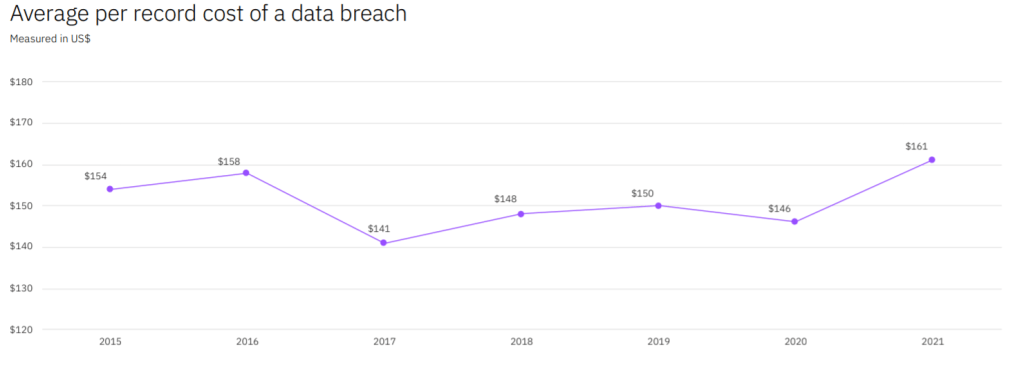 IBM Cost of a Data Breach study: average Cost of Data Breach exceeds .2M