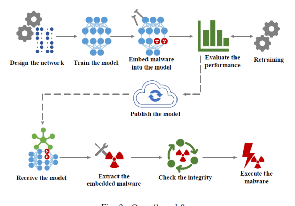 Hiding Malware inside a model of a neural network