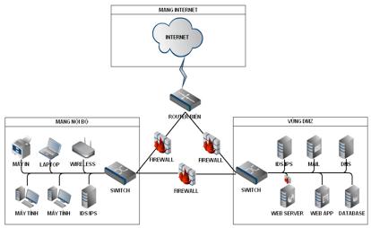 Một số mô hình mạng phổ biến - Mô hình mạng bảo mật