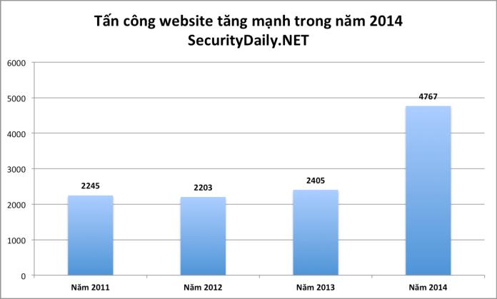 Tấn công website tăng mạnh trong năm 2014