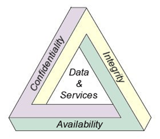 Những khái niệm cơ bản về An toàn thông tin mạng