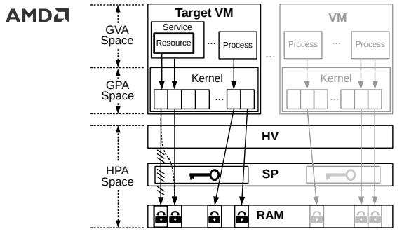 Công nghệ mã hóa trong máy ảo SEV của AMD bị đánh bại