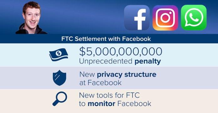 Án phạt 5 tỷ đô của FTC dành cho Facebook