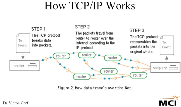 What is TCP/IP stack - Security Diaries