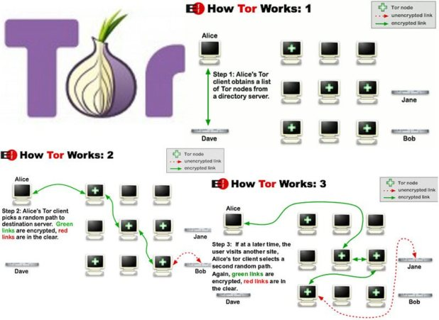 How to access Dark Web or Deep Web for noobs - Security Diaries