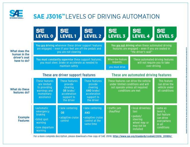 SAE J3016 Autonomous Levels of Driving