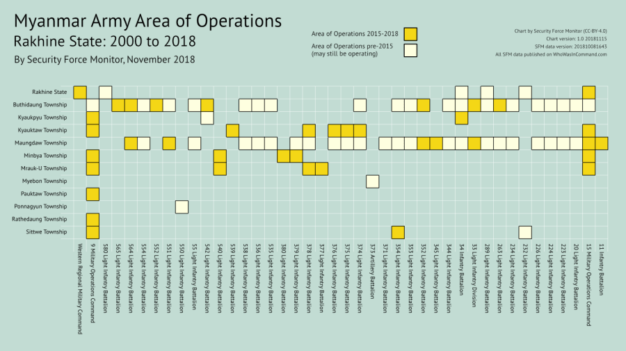 Myanmar Army Area of Operations - Rakhine State: 2000 to 2018 - a chart by Security Force Monitor (CC-BY-4.0)