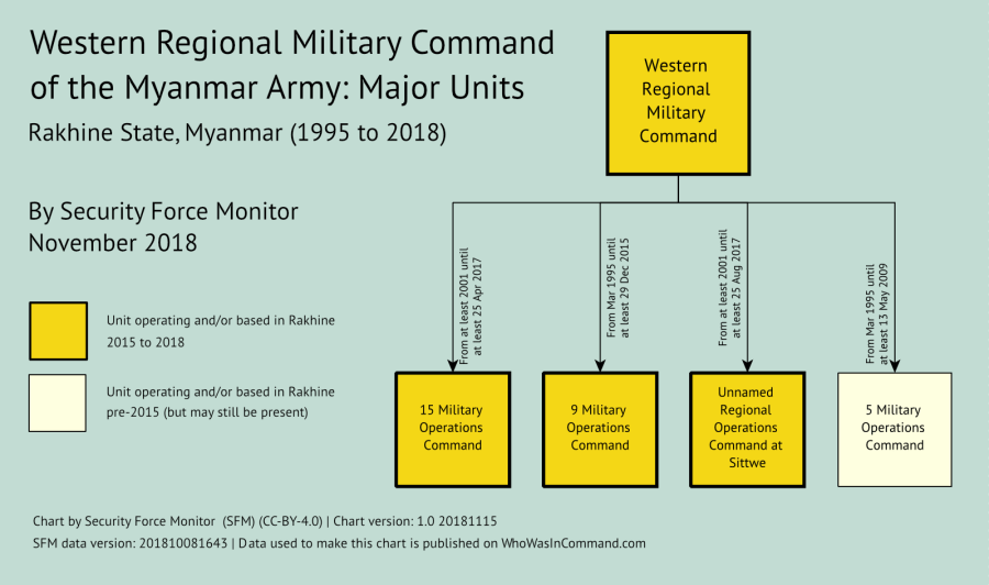 Western Regional Military Command of the Myanmar Army: Major Units - a chart by Security Force Monitor (CC-BY-4.0)