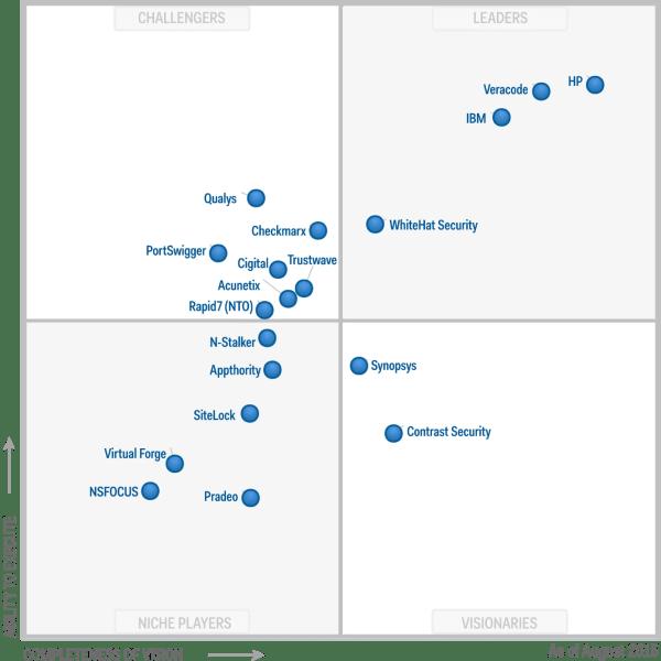 IBM Maintains Leadership Position in 2015 Gartner Magic ...