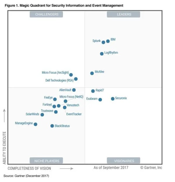 IBM Security Improves Its Leadership Position in the ...