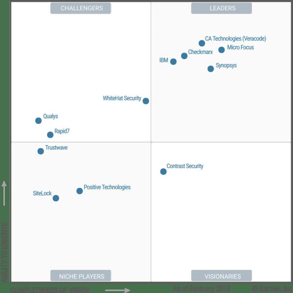 IBM Sustains a Leadership Position in 2018 Gartner Magic ...