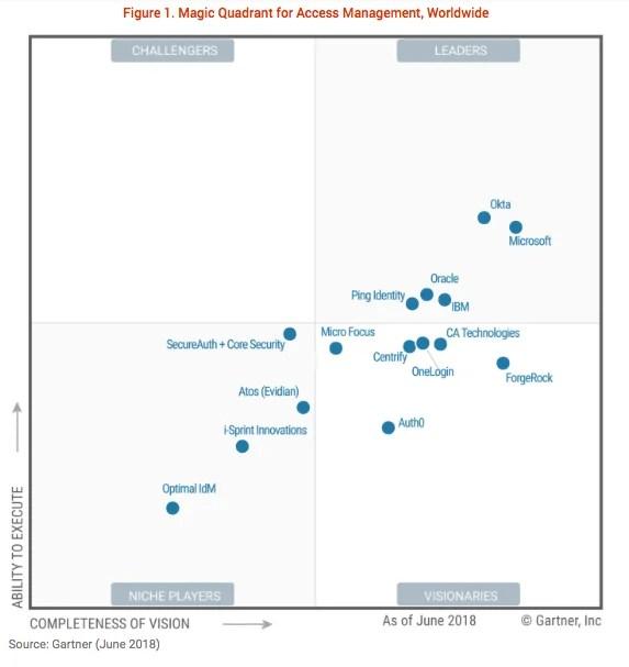 IBM Named a Leader Again in the 2018 Gartner Magic ...