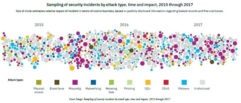 Sampling of security incidents by attack type, time and impact, 2015 through 2017