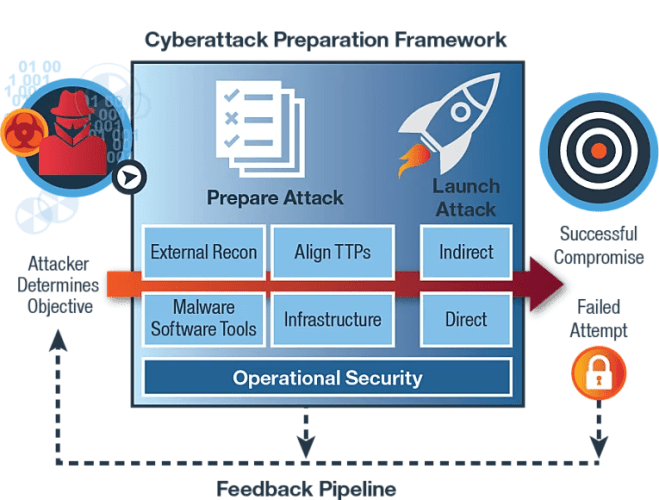 IBM X-Force Cyberattack Preparation Framework