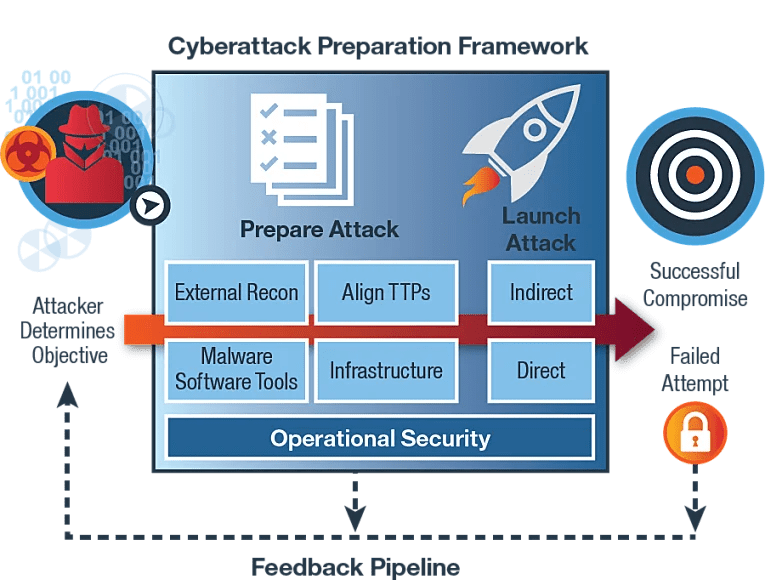 IBM X-Force Cyberattack Preparation Framework
