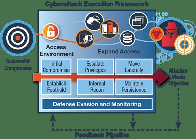 IBM IRIS Cyberattack Execution Framework