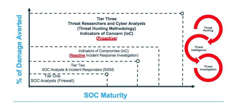 SOC Maturity Chart