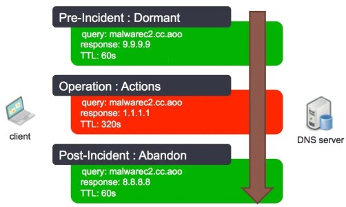 Domain resolution changes during an incident