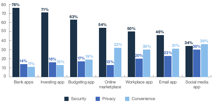 App or account types respondents cared most to protect