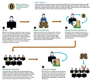BitCoin Taxable