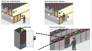 Matrix Access Control Data Centre Solution