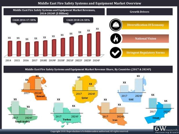 Middle East fire safety market