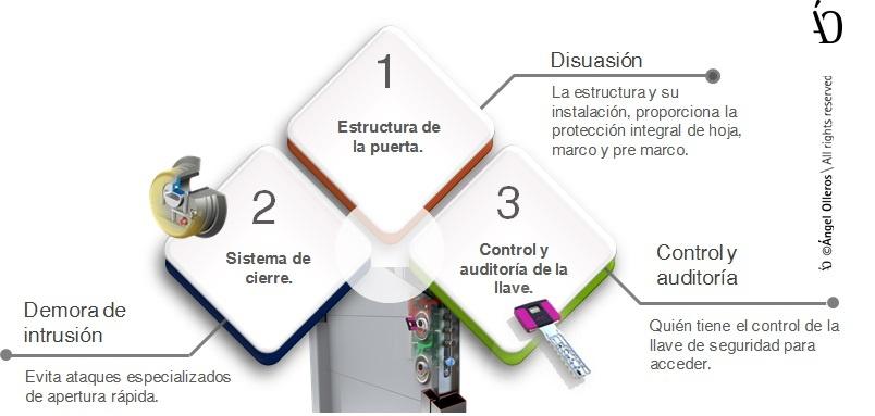 Compara puertas de seguridad en capas protección