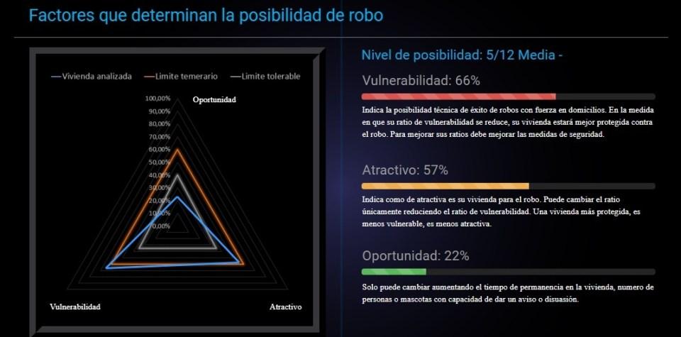 Evaluador de seguridad Genoma del robo