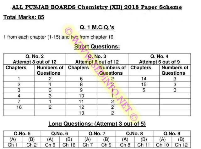 F.Sc-Part-2-Chemistry-Scheme-of-Study