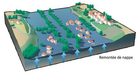 Inondation par remontée de nappe phréatique