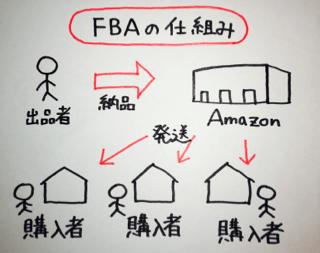 fba%e3%81%ae%e4%bb%95%e7%b5%84%e3%81%bf