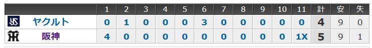 4月6日の阪神タイガースの試合結果