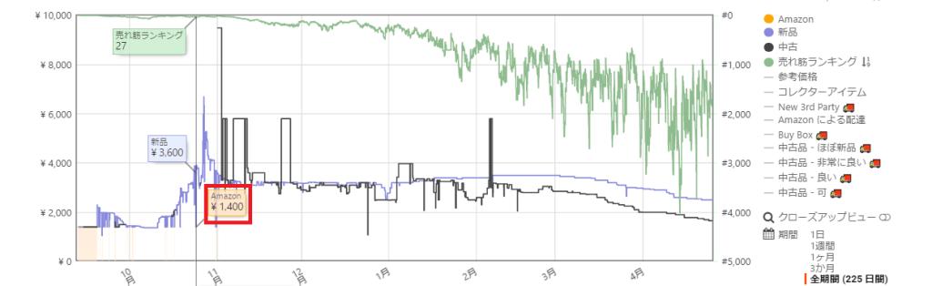 キーパグラフで、価格推移を見てみます
