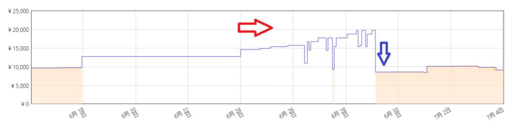 Amazonが在庫復活、完全に沈むケース