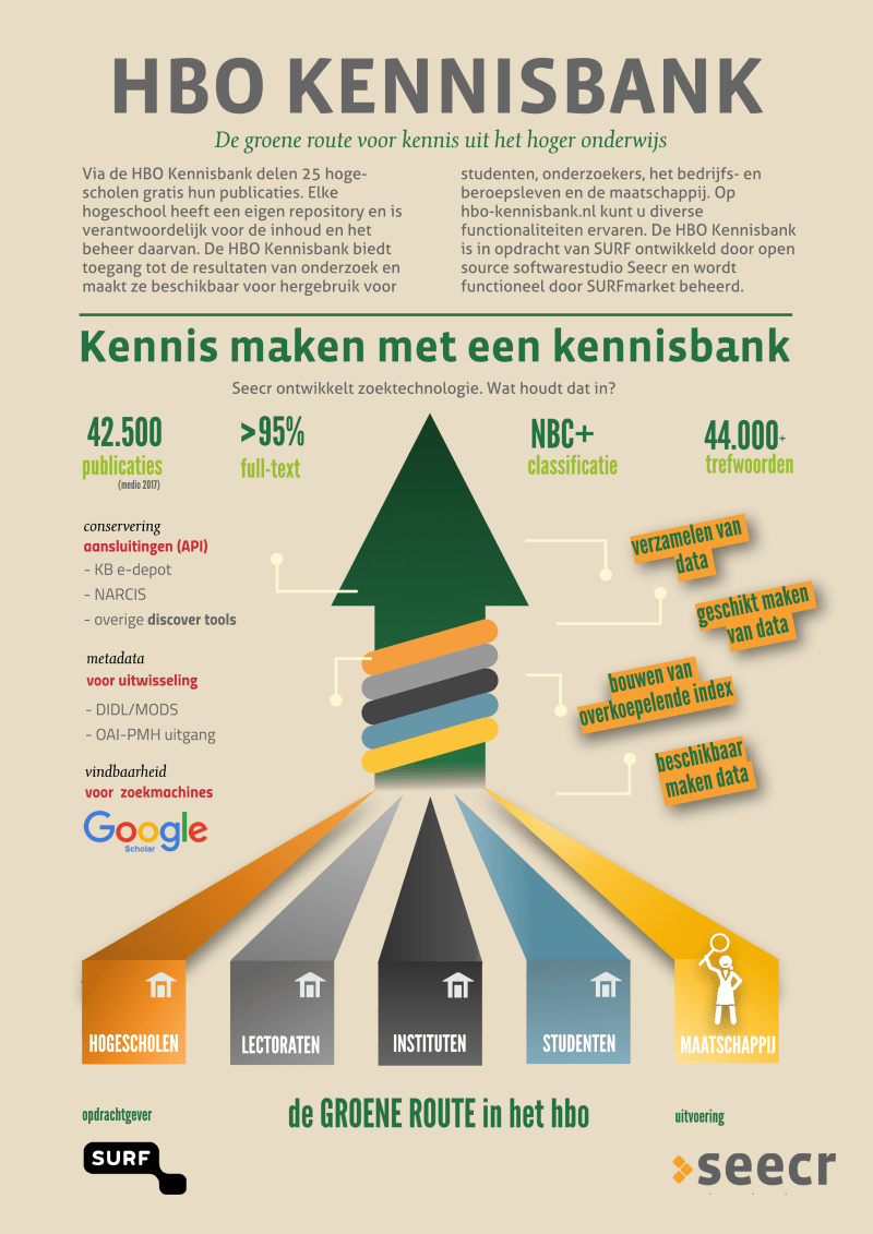 Infographic HBO Kennisbank 2017.png