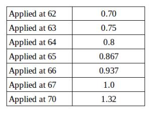 coefficientstable