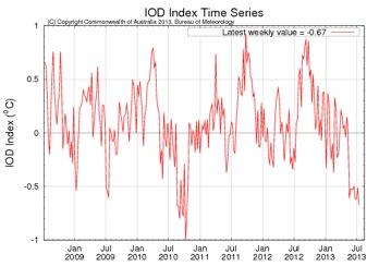 IOD Index, nota turuk/drop i ha IOD iha fin de 2010 no turuk/drop iha fulan hirak ikus ne'ebé orienta ba faze negativu.