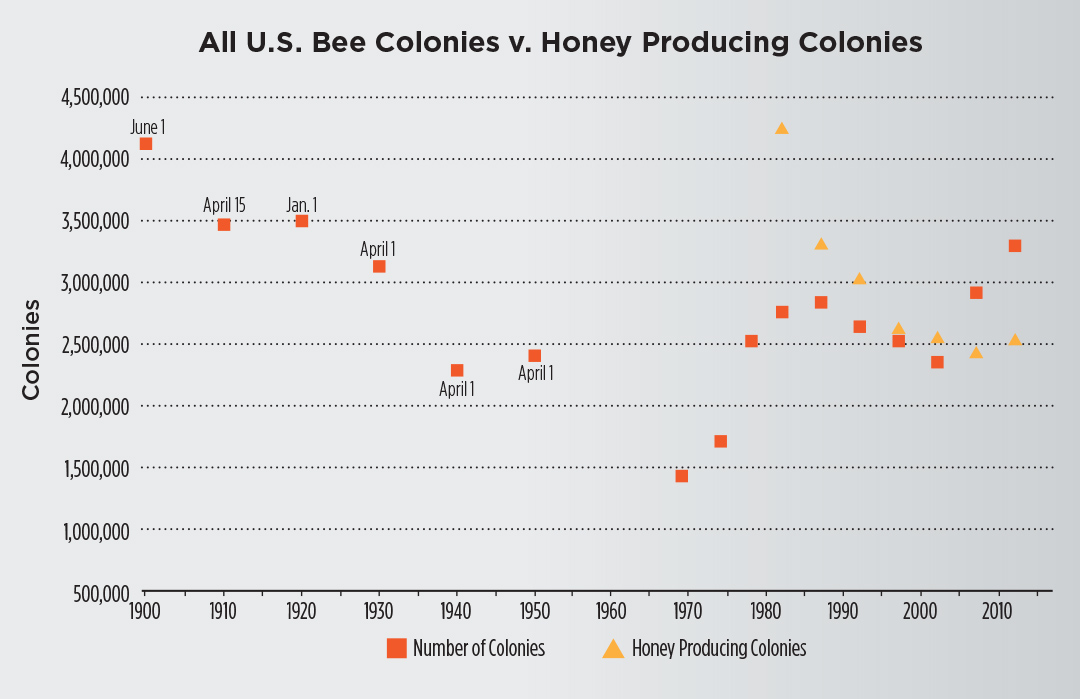 The total number of honeybee colonies on farms Dec. 31 (unless noted) has doubled since the 1970s, according to USDA. It's important to note that beekeepers who did not meet USDA's definition of a farm are not included — any place from which $1,000 or more of agricultural products were produced and sold. Meanwhile, honey producing colonies on farms has steadily decreased since it was first tracked in the 1980s. For data collected on honey producing colonies: a) Only producers with five-plus colonies were surveyed; b) Colonies that produced honey in more than one state were counted in each state; c) Honey can be taken from colonies which did not survive the entire year. Source: USDA.