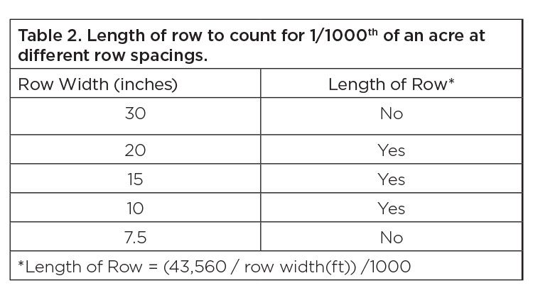 Table 2. Length of row to count for 1/1000th of an acre at different row spacings.