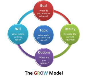 Coaching using the GROW Model with Seek First Ltd