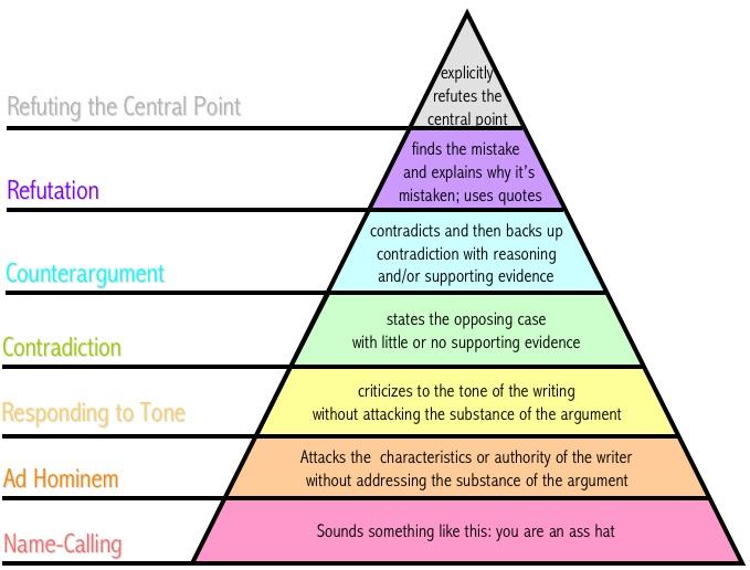 Disagreement hierarchy