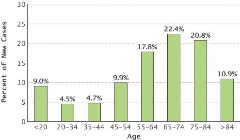 Leukemia Cancer Stat Facts