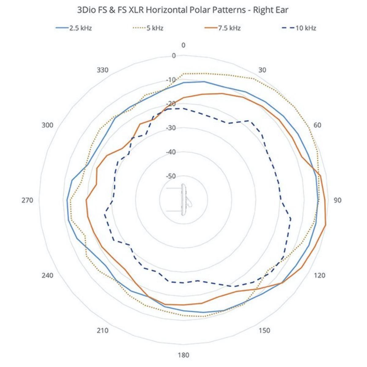 3DIO FS & FSXLR Microphone Horizontal Polar pattern right ear