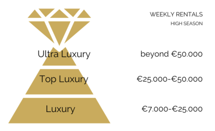Luxury vacation rentals: luxury segments in short term rentals