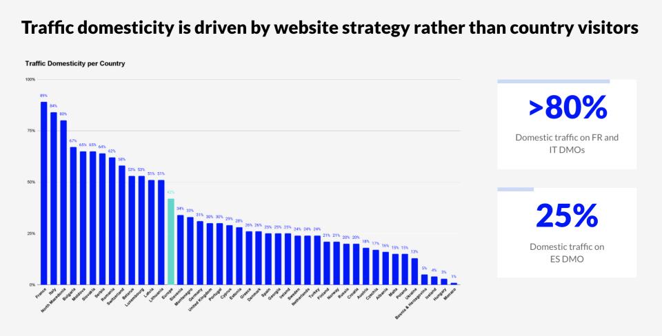 download European DMO website performance report: https://hubs.ly/H0Tkj370