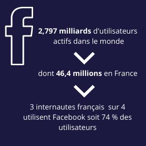 chiffres facebook mars 2021