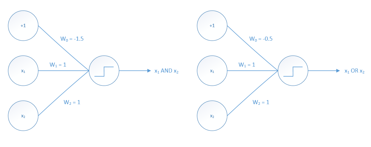 Step Function as a Neural Network Activation Function
