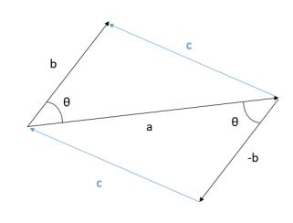 vector-addition