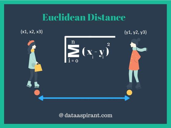 euclidean-distance-dataaspirant