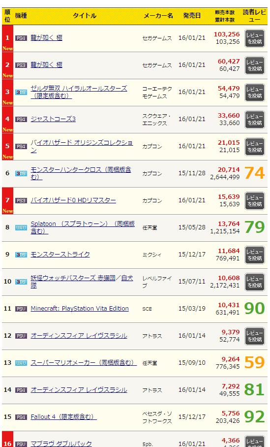 Yakuza Kiwami ranks 1st on all platform sales in its debut in Japan